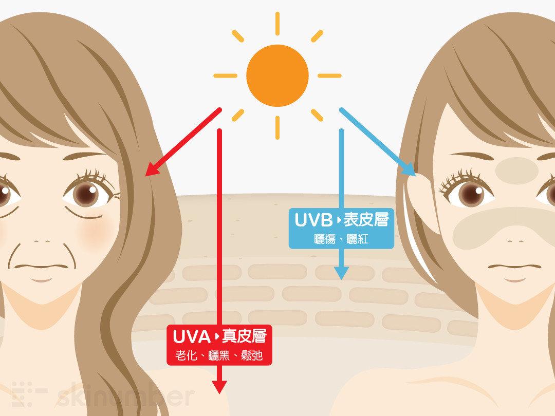 紫外線UVA、UVB對肌膚的影響